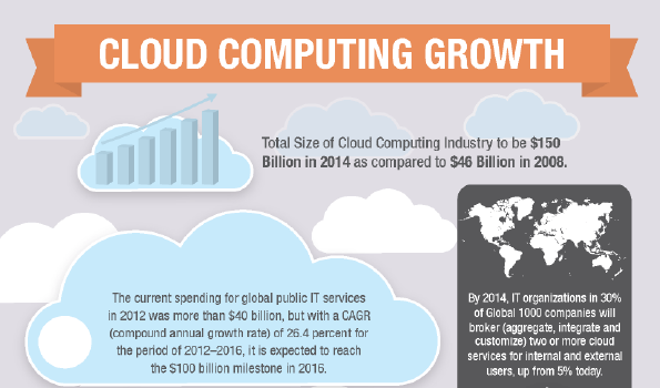 Cloud Computing Growth: Infographic